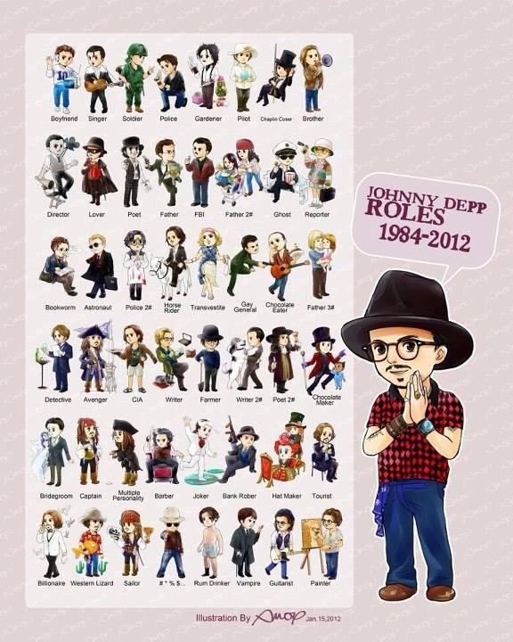 Johnny Depp's roles